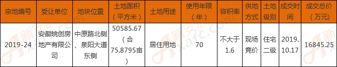 安徽皖创地产222万/亩摘得界首市[2019]-24号地块
