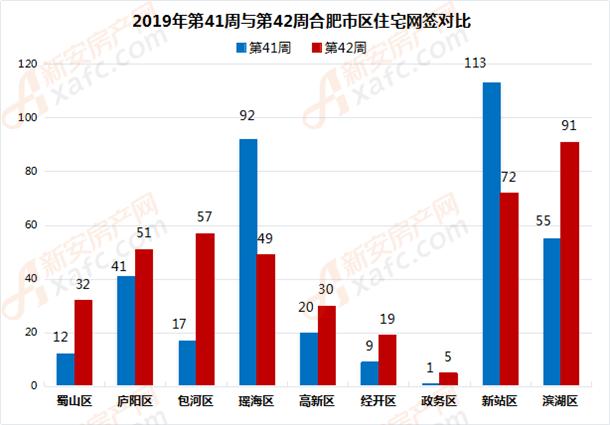 2019年第41周与第42周合肥市区住宅网签对比