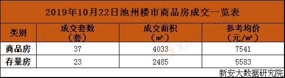 2019年10月22日池州楼市商品房成交一览表.png