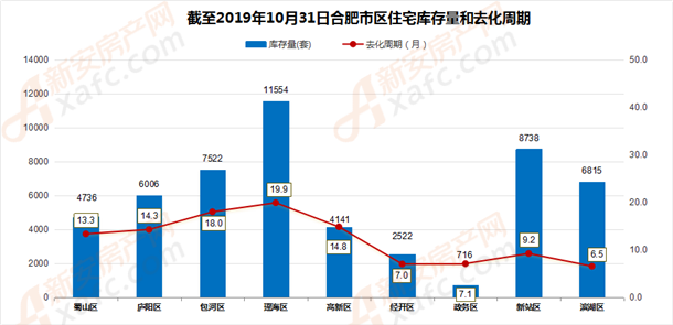 截至10月31日合肥市住宅库存量和去化周期