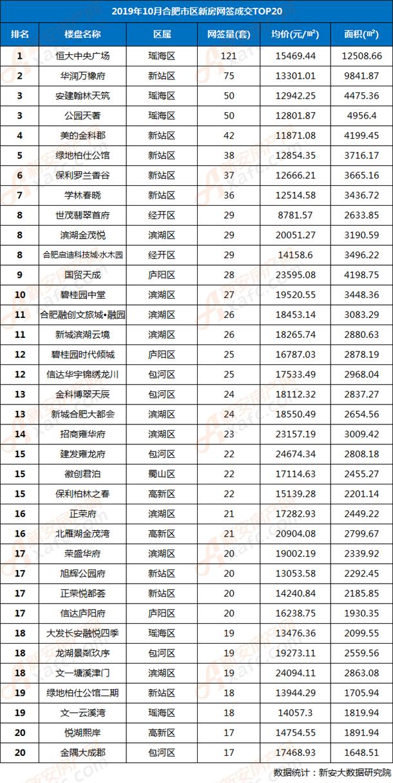 2019年10月合肥市区住宅楼盘网签TOP20排行榜