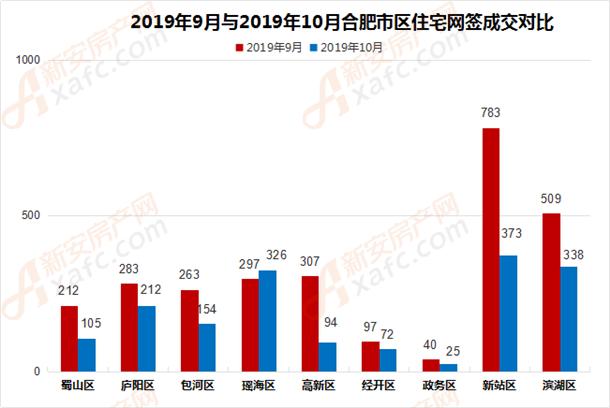 2019年9月与2019年10月合肥市区住宅网签成交对比