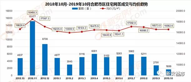2018年10月-2019年10月合肥市区府邸网签成交量走势