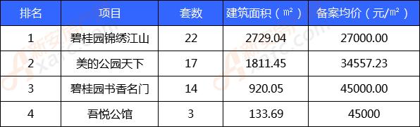 10月份非住宅类商品房备案TOP榜单