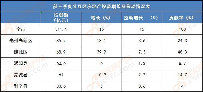 前三季度分县区房地产投资增长及拉动情况表.jpg