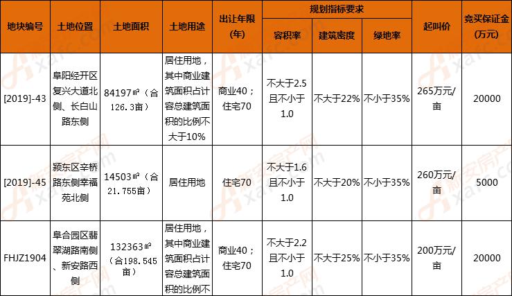 阜阳开发颍东阜合新城各出让一宗地 总面积346.6亩
