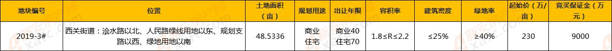 2019-3#地块详细信息.png