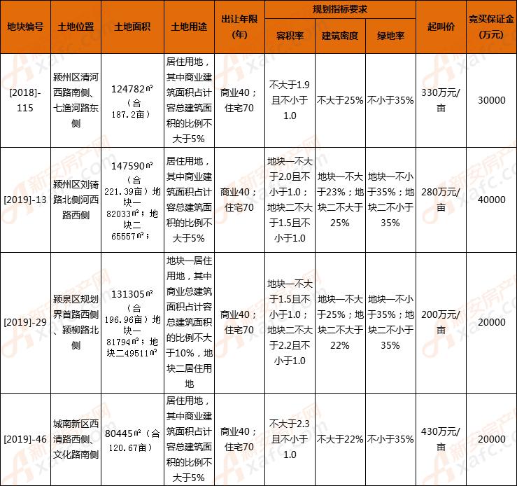 土地再供应 阜阳挂出4宗地共726.22亩12月5日拍卖