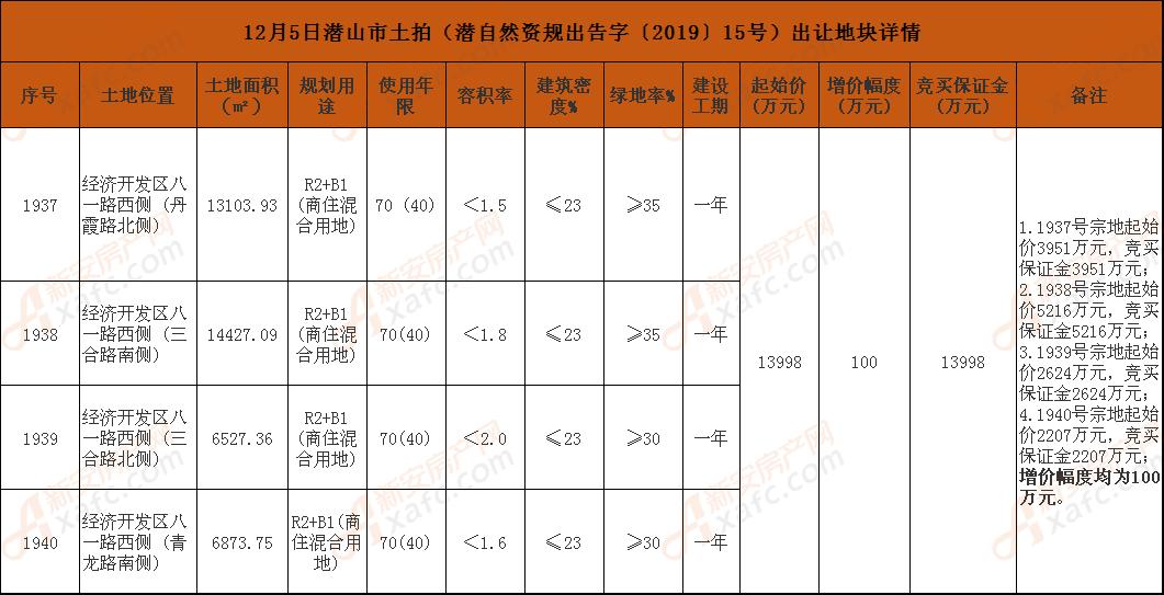 12月5日潜山市土拍(潜自然资规出告字〔2019〕15号)出让地块详情.png