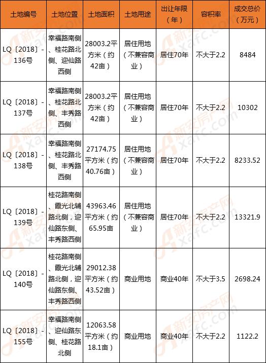 安徽名邦置业以总价44161.86万元连摘临泉6宗块地