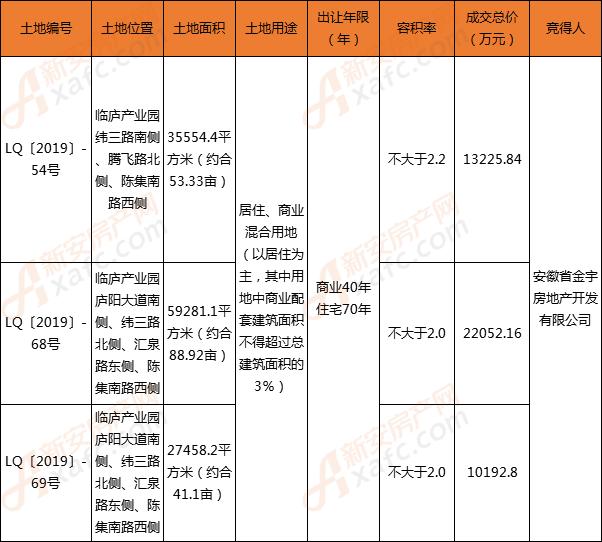 安徽金宇房地产以总价45470.8万元连摘临泉三宗地