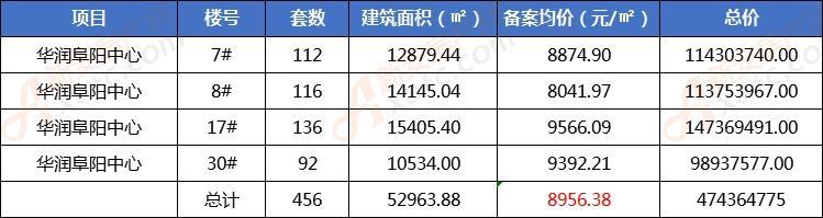 华润阜阳中心旭府新备456套房源 最 低均价8042元