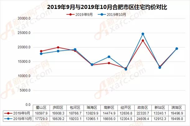 2019年9月与2019年10月合肥市区住宅均价对比
