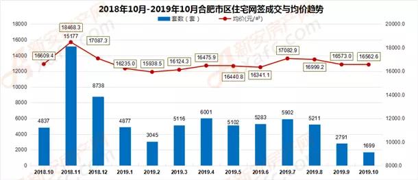 2018年10月-2019年10月合肥市区住宅网签成交量走势