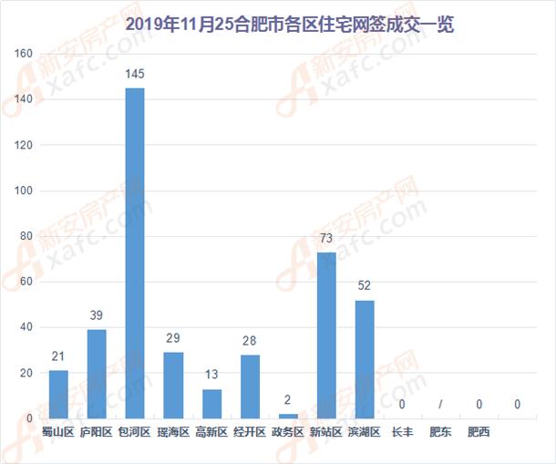 11月24日和11月25日合肥市各区商品房网签成交对比