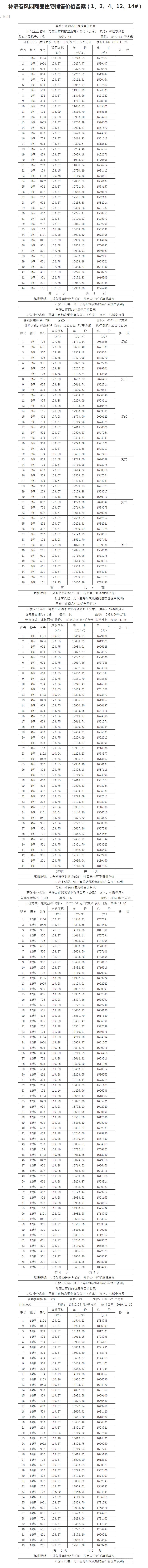 林语春风园商品住宅销售价格备案(1、2、4、12、14#)-马鞍山市人民政府.png