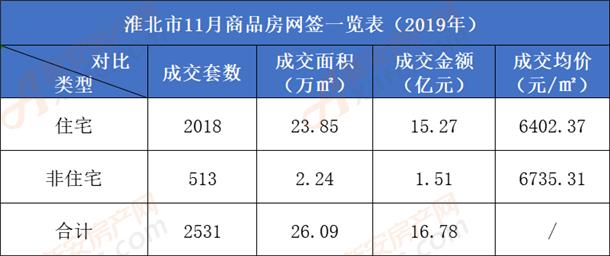 淮北市11月商品房成交数据一览表.png