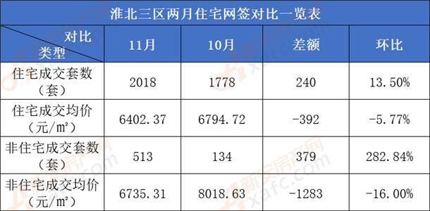 淮北三区商品房成交11月与10月数据对比表.png
