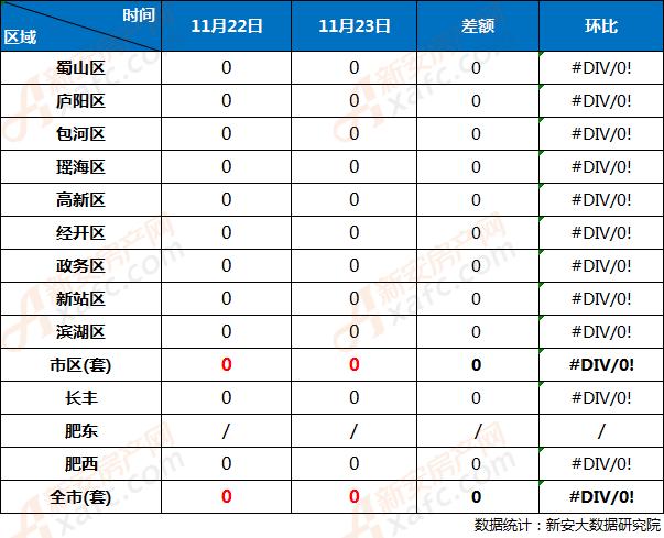 11月22日与11月23日合肥市各区住宅网签成交对比