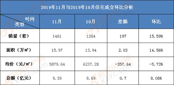 2019年11月淮南住宅销售环比
