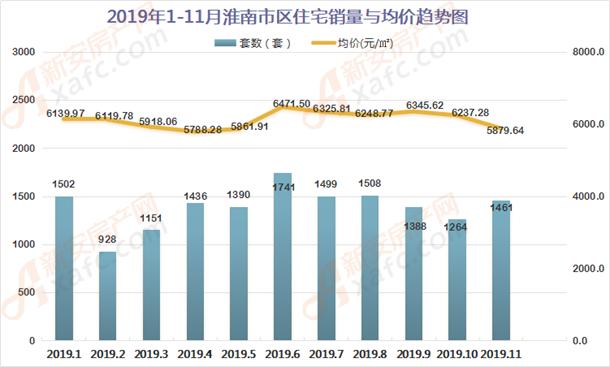 2019年1-11月份淮南住宅销量与成家均价趋势图