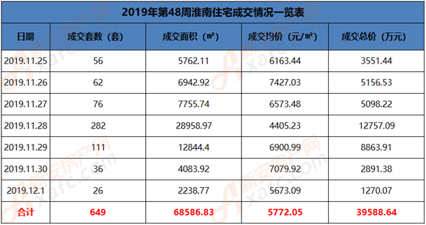 2019年第48周淮南住宅成交情况一览表