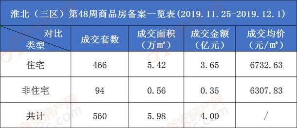 淮北市商品房备案一览表.png