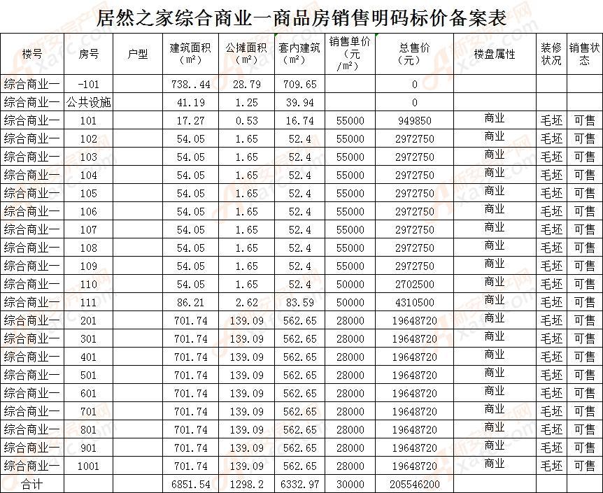 居然之家综合商业一备案20套商业 均价30205元/㎡
