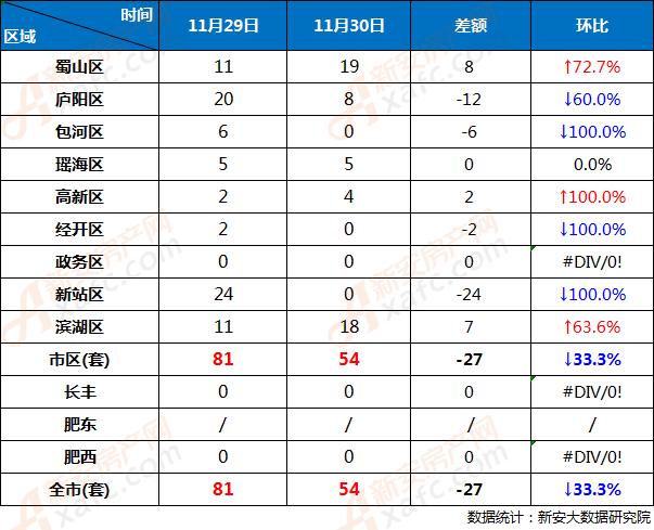 11月29日和11月30日合肥市各区商品房网签成交对比