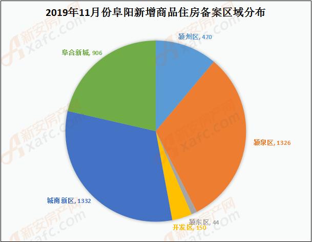2019年11月阜阳商品住房备案区域(套数)分析