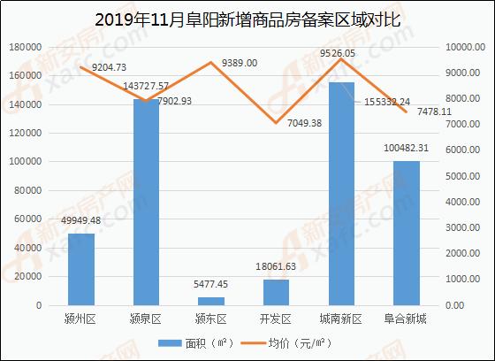 10月阜阳商品住房备案区域(面积、价格)分析