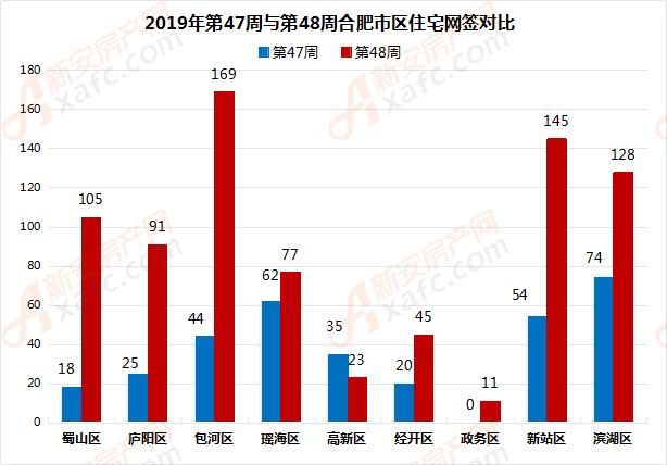 2019年第47周与第48周合肥市区住宅网签对比