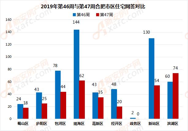 2019年第46周与第47周合肥市区住宅网签对比