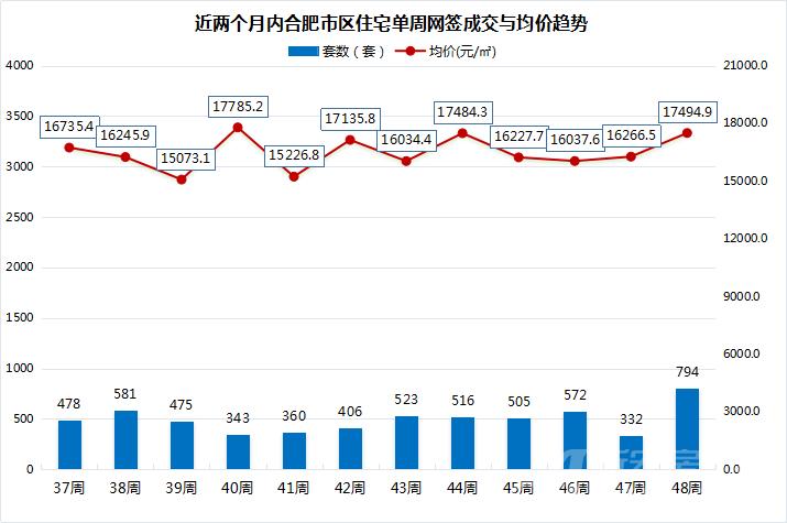 近两个月内合肥市区住宅单周网签成交与均价趋势