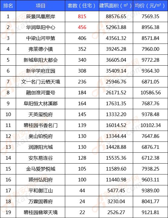 11月阜阳楼市备案TOP榜单