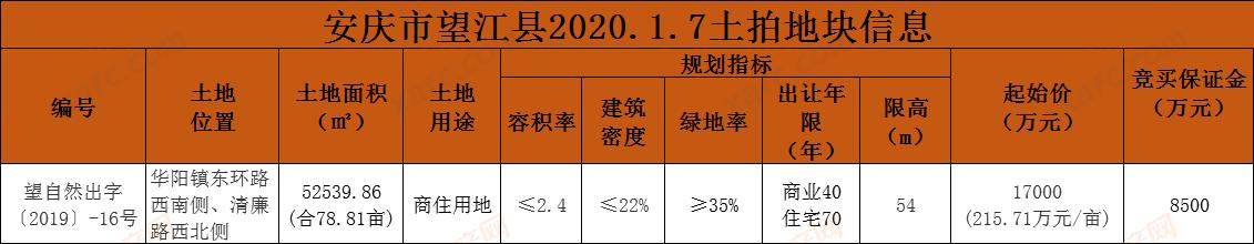 望江1.7土拍.png