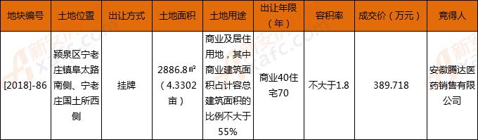 安徽腾达医药389.7万摘得颍泉区宁老庄4.3亩商住地