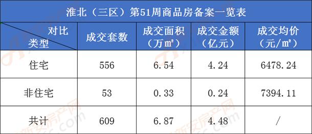 涨!第51周淮北三区商品房成交609套 环比上涨131%