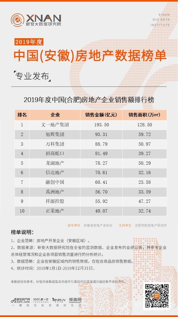 (合肥)房地产企业销售排行榜.jpg