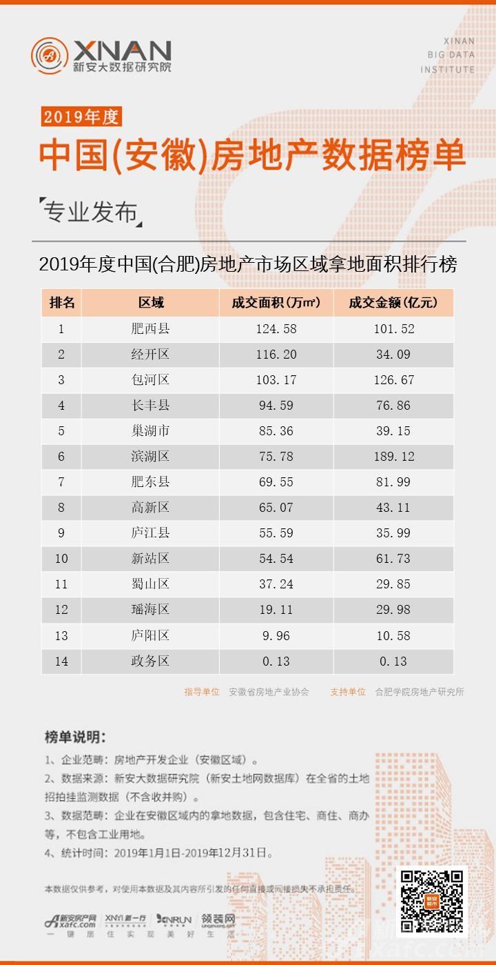 (合肥)房地产市场区域拿地面积排行榜.jpg