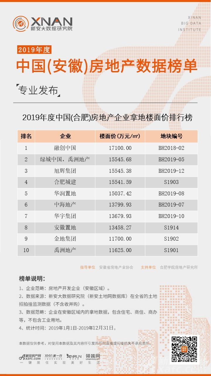 (合肥)房地产企业楼面价排行榜.jpg