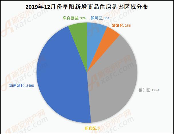 12月阜阳商品住房备案区域(套数)分析