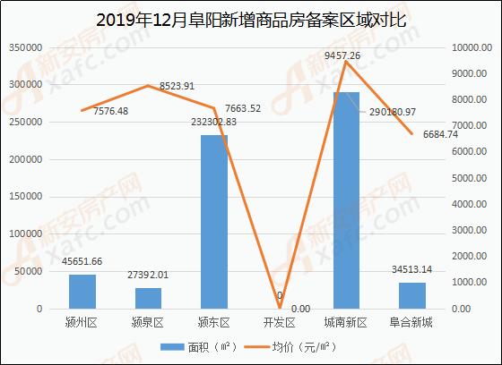 12月阜阳商品住房备案区域(面积、价格)分析