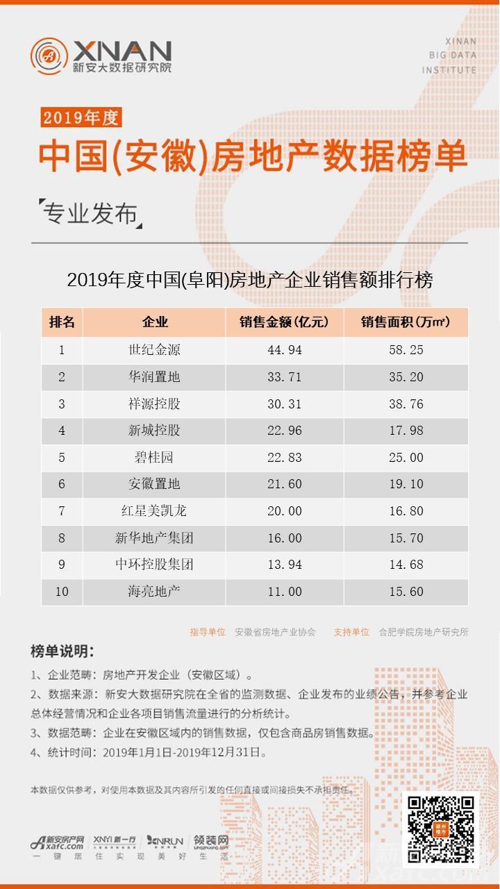 2019年度中国(阜阳)房地产企业销售额排行榜