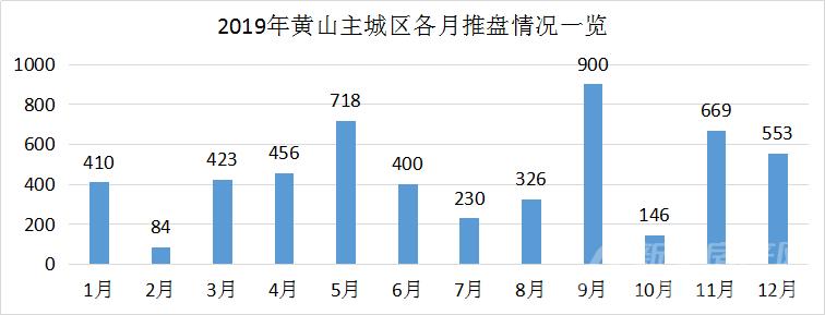 2019年黄山楼市各月开盘情况.png