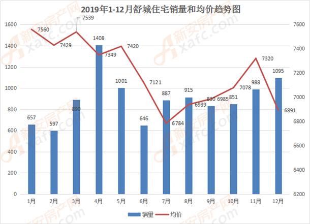 2019年1-12月舒城住宅销量和均价趋势图.png