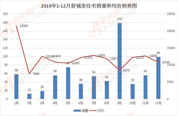 2019年1-12月舒城非住宅销量和均价趋势图.png