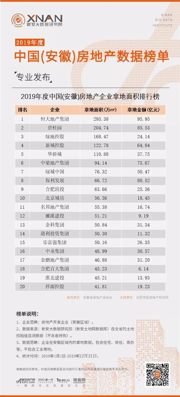 2019年度中国(安徽)房地产企业拿地面积排行榜