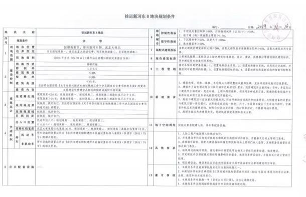 2019-111号徐运新河东B地块 规划条件.jpg