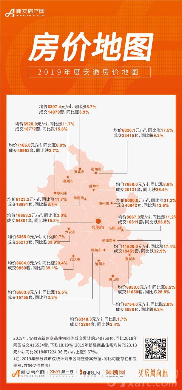 2019年度安徽16城市房价